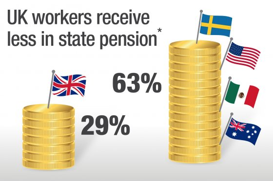 UK Pensions Vs Rest of World